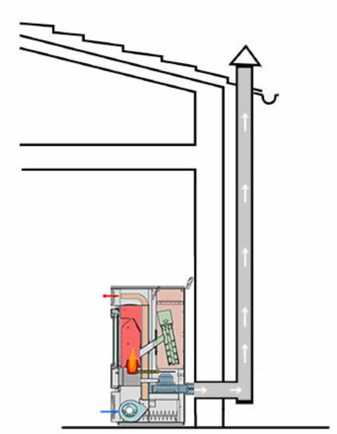 Como instalar una chimenea o estufa de le a que material - Como colocar una chimenea de lena ...
